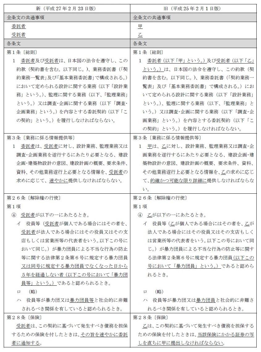 民間(旧四会)連合協定工事請負契約約款委員会